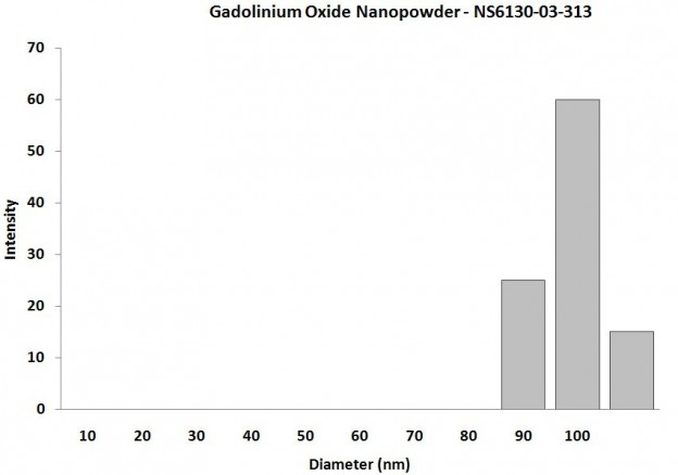 Particles Size of Analysis-Gd2O3