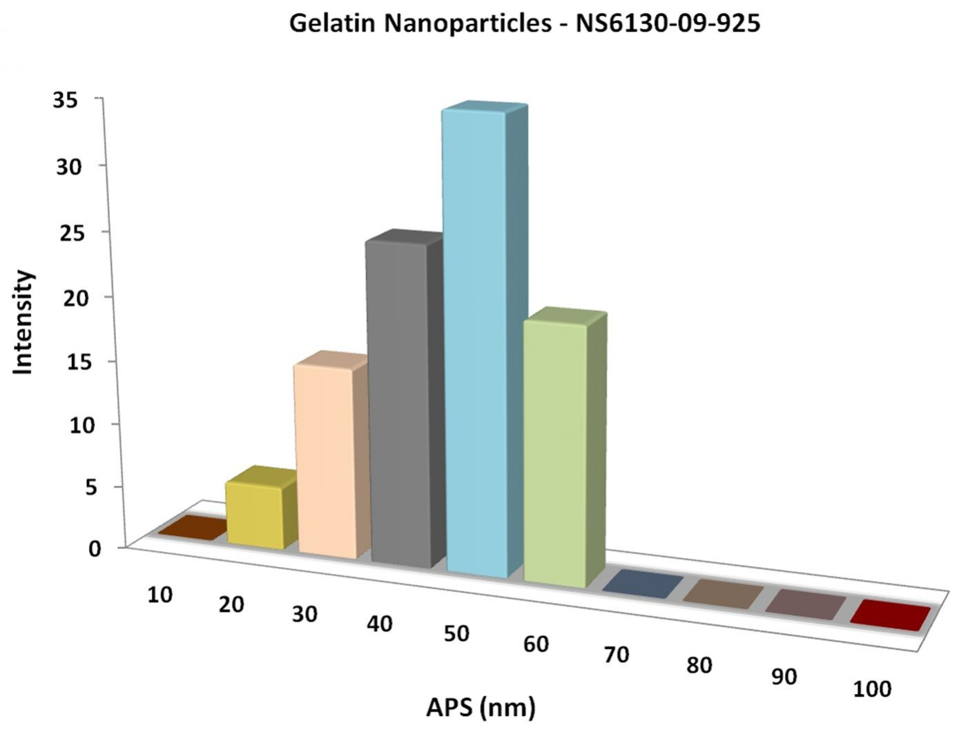Particles Size Analysis - Gelatin Nanoparticles
