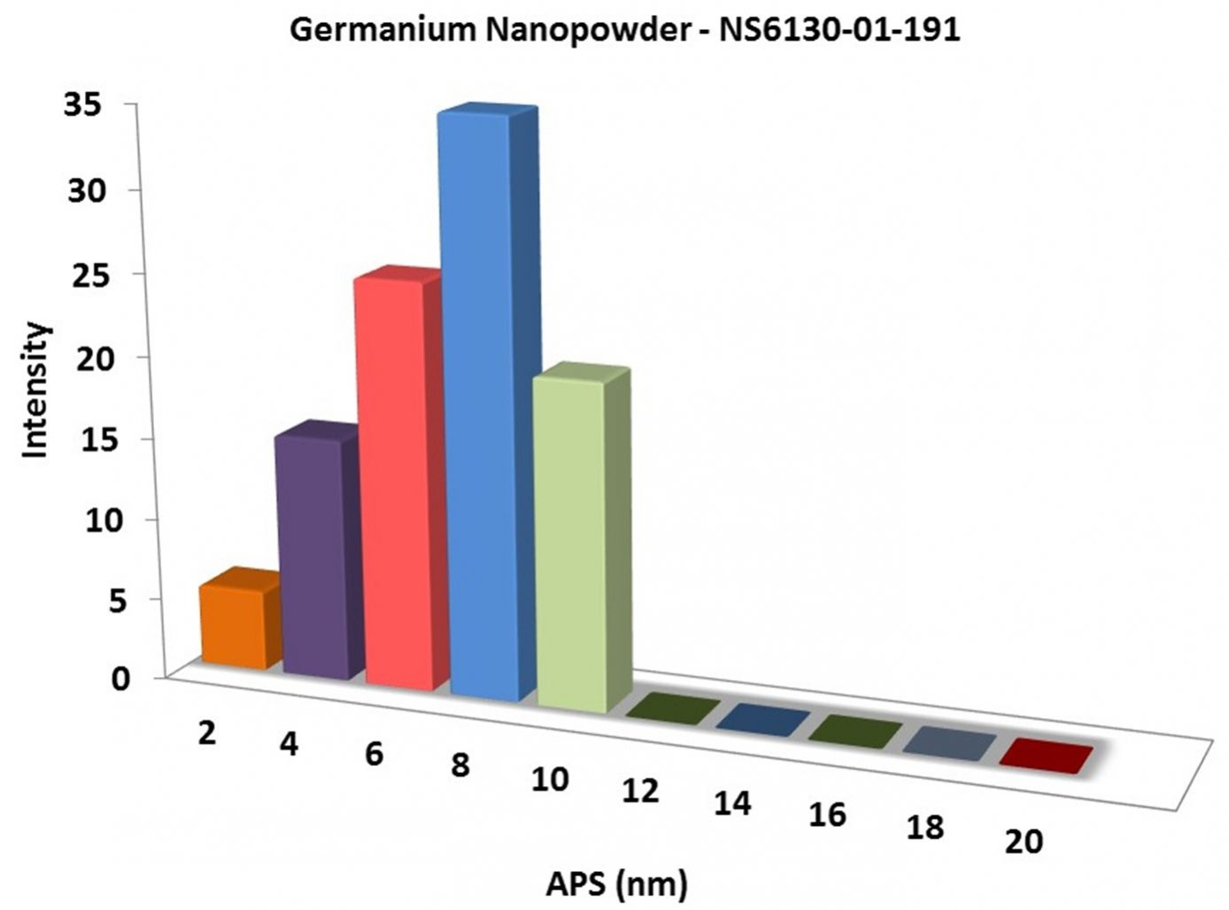 Particles Size Analysis - Ge Nanopowder