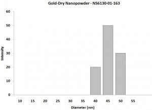 Particles Size Analysis - Au Nanopowder