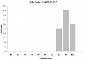 Particles Size Analysis - Gold Tin Solder Paste