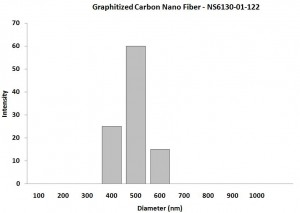 Size Analysis - Graphitized Carbon Nanofibers