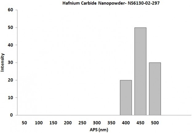 Hafnium Carbide Nanopowder – Size Analysis