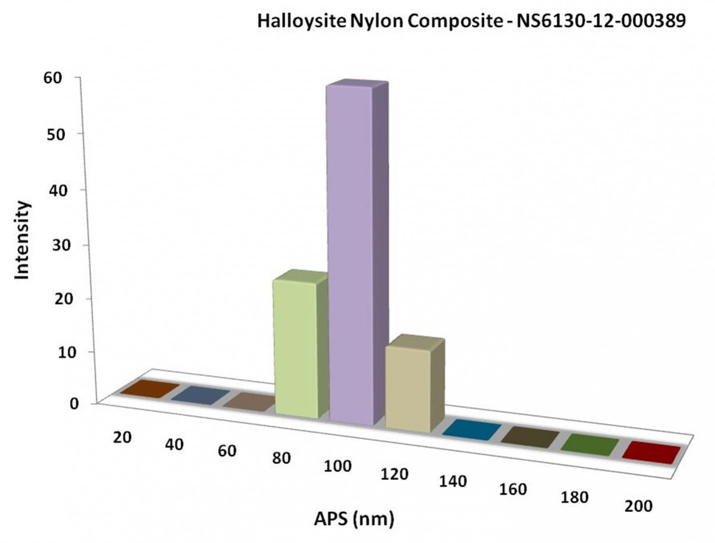 Particles Size Analysis - Halloysite Nylon Composite
