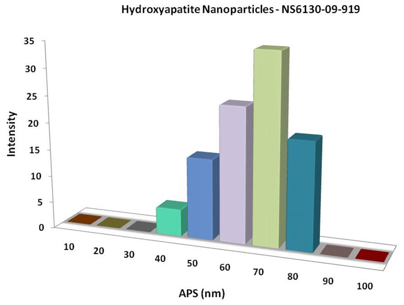Particles Size Analysis - Hydroxyapatite Nanoparticles