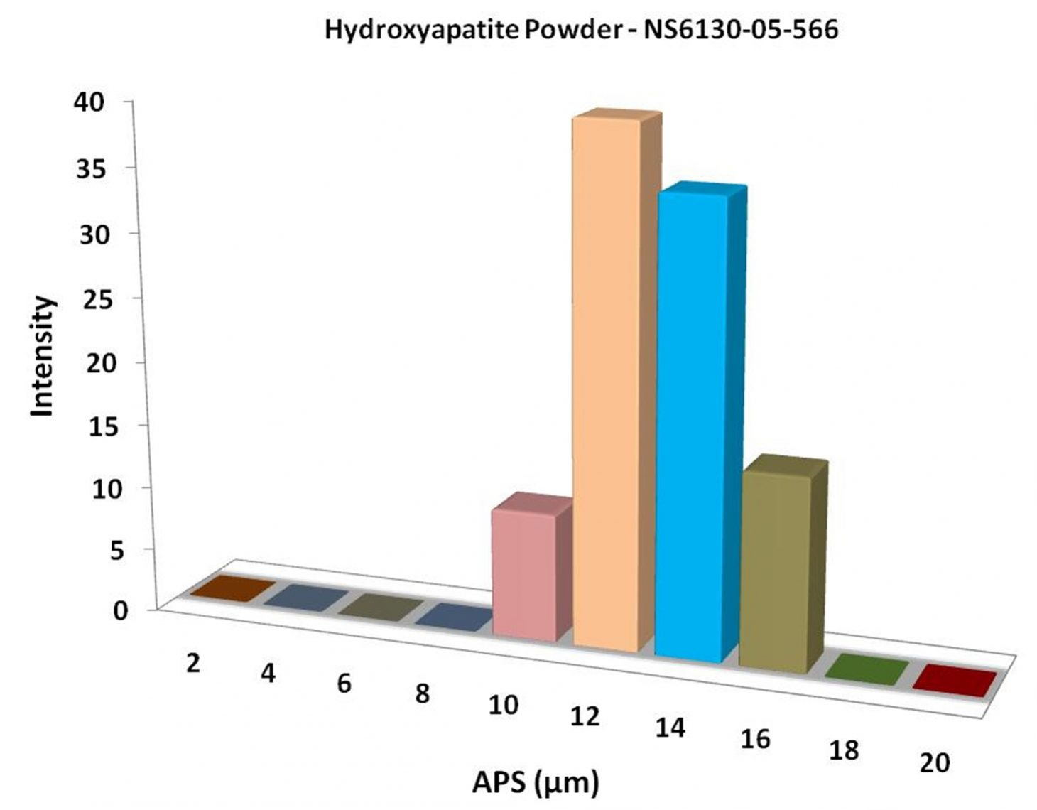 Particles Size Analysis - Hydroxyapatite Powder