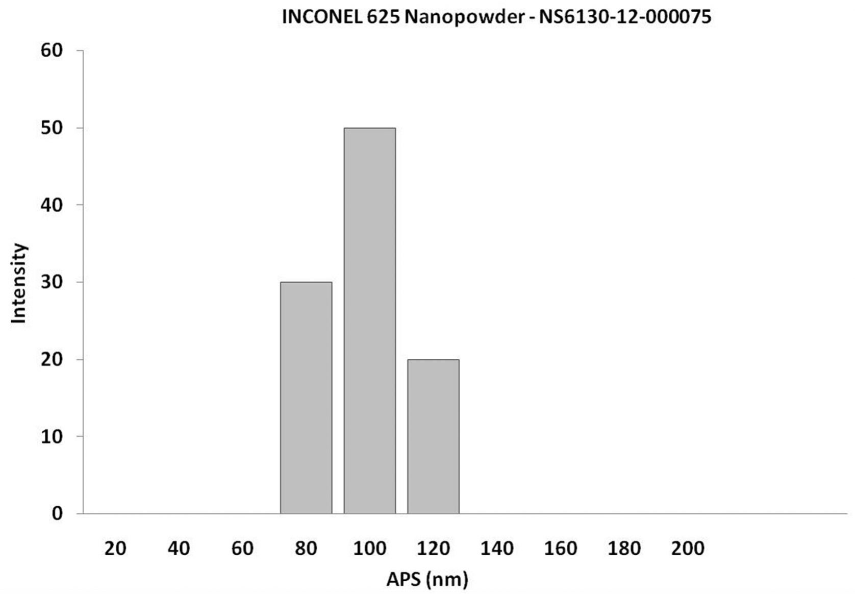 Particles Size Analysis - INCONEL 625 Nickel Alloy Nanopowder