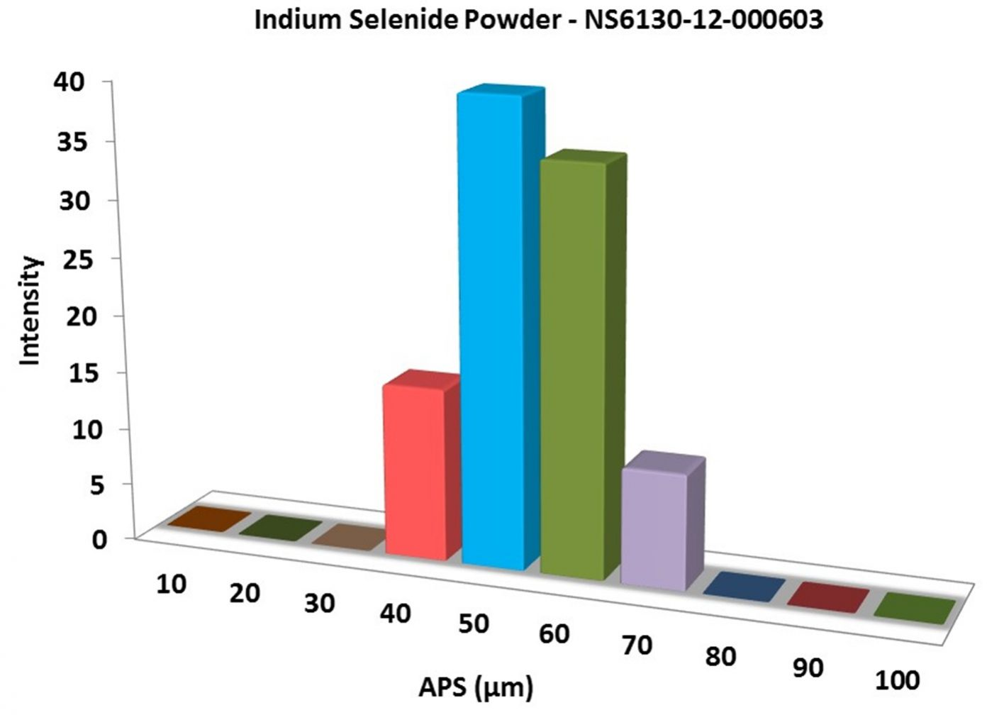 Particles Size Analysis - Indium Selenide Powder