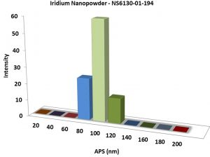 Particles Size Analysis - Ir Nanoparticles