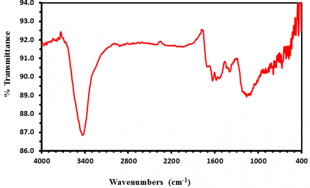 FTIR Spectra of Iron Filled Carbon Nanotubes