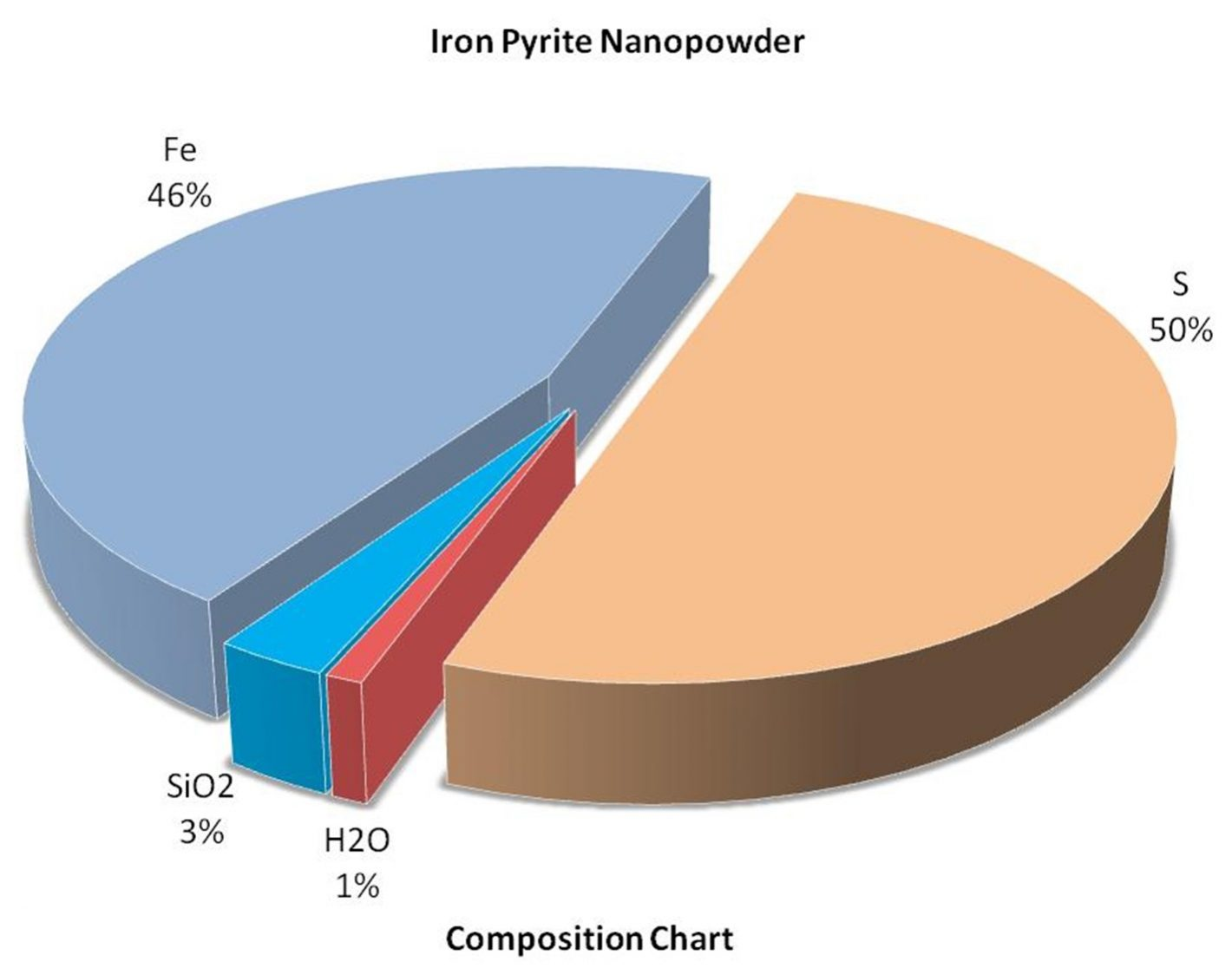 Composition Chart - Fes2 Alloy Nanoparticles