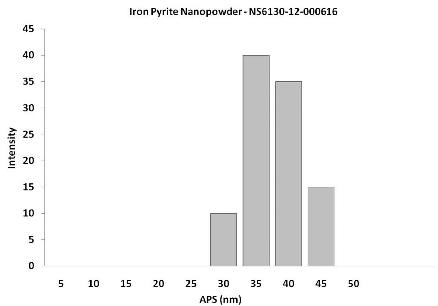 Particles Size Analysis - Iron Pyrite Alloy Nanopowder