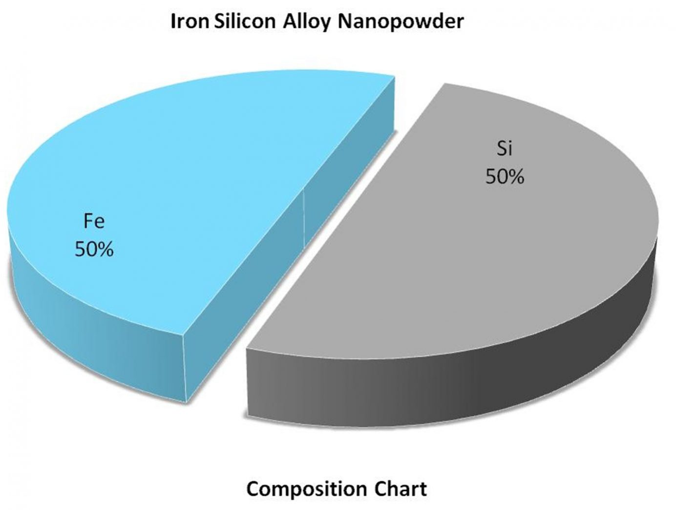 Composition Chart - Fe:Si Alloy NAnoparticles