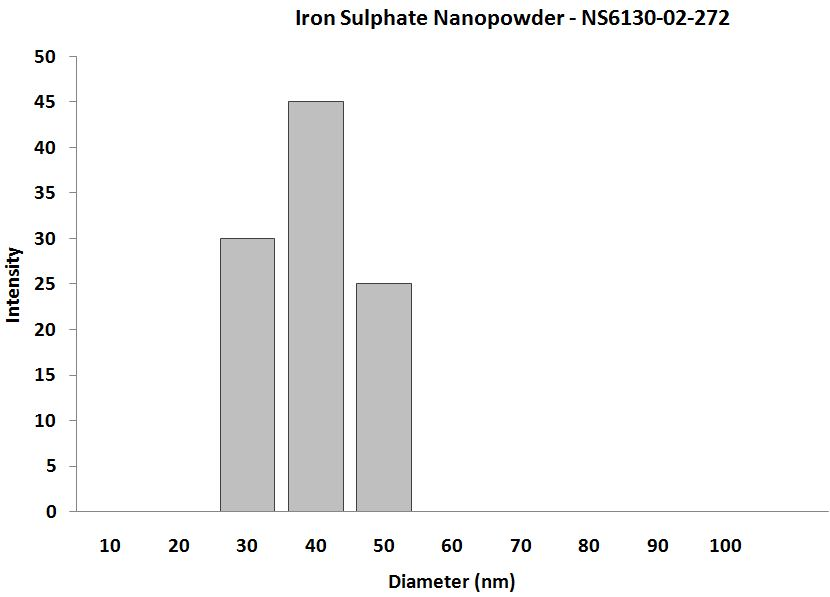 Iron Sulfide Nanoparticles – Size Analysis