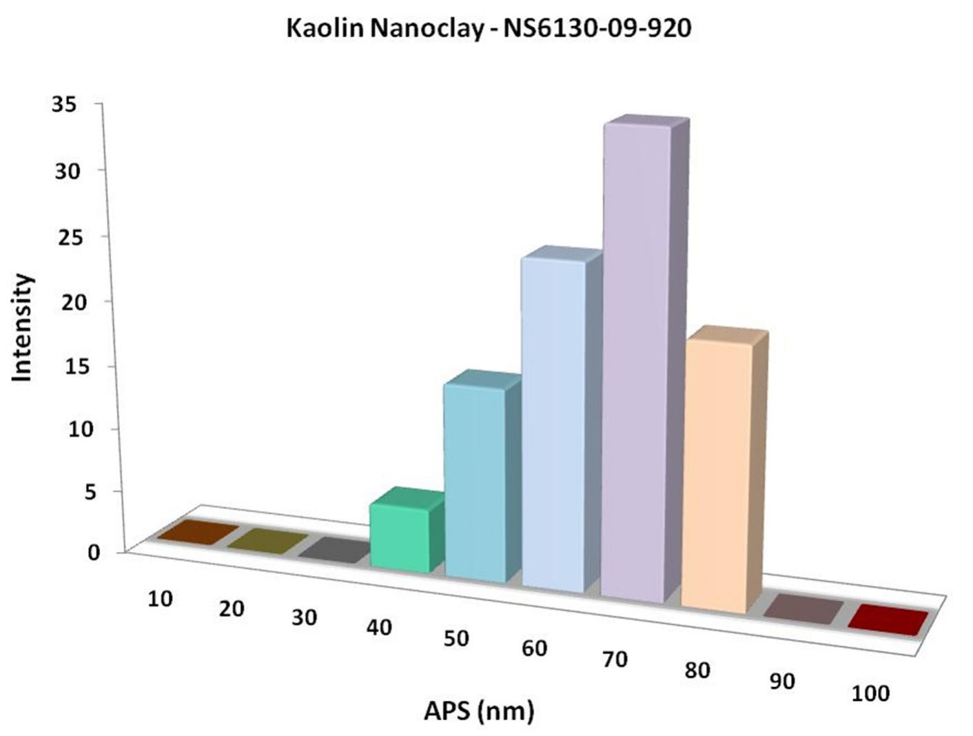 Particles Size Analysis - Kaolin Nanoclay