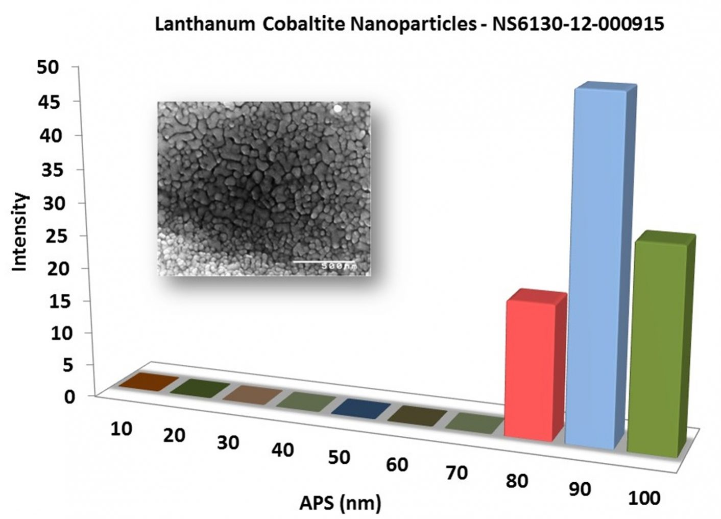 Particles Size Analysis - LaCoO3 Nanopowder