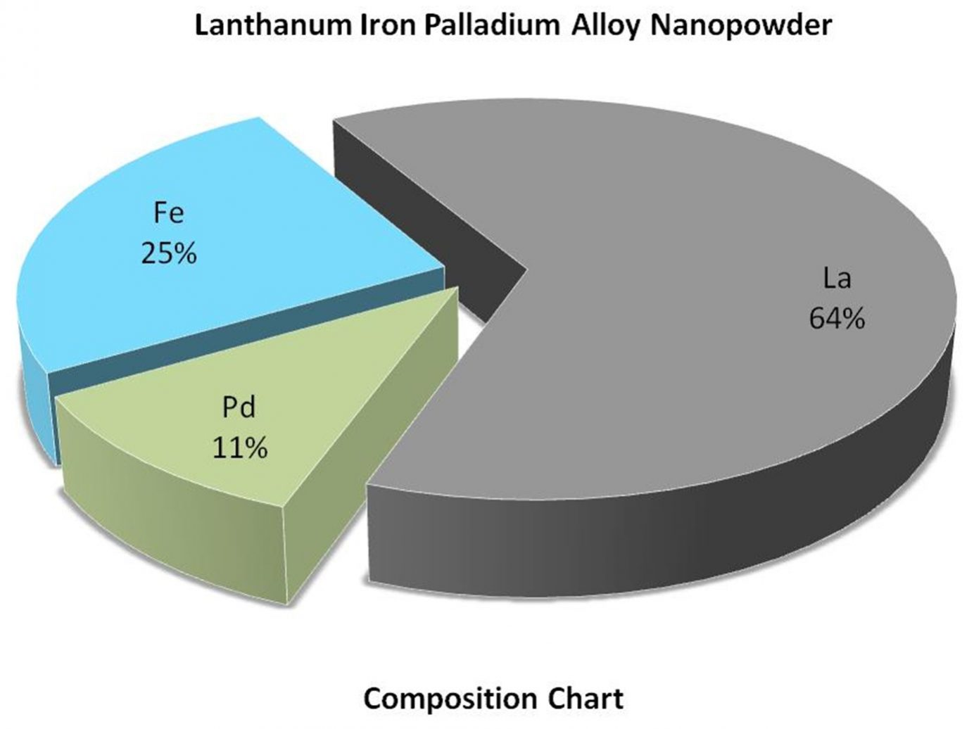 Composition Chart - La:Fe:Pd Alloy Nanoparticles