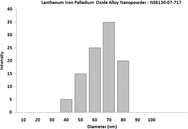 Particles Size Analysis - Lanthanum Iron Palladium Alloy Nanopowder