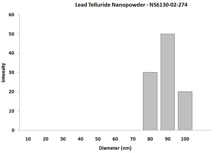Lead Telluride Nanocrystals – Size Analysis