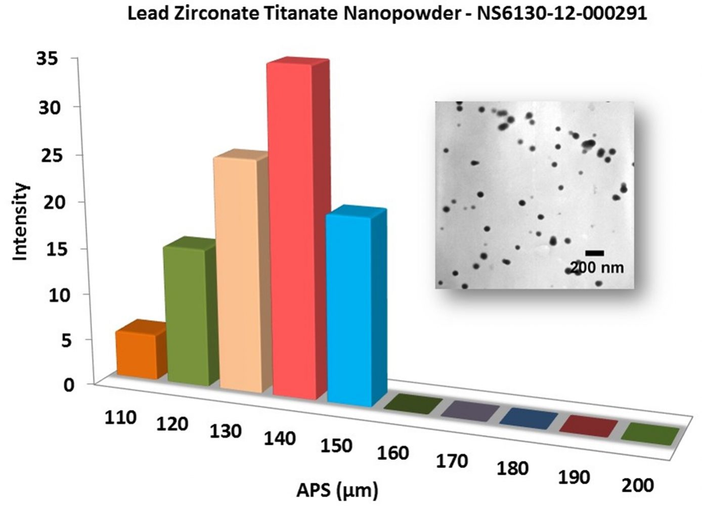 Particles Size Analysis – PZT Nanoparticles