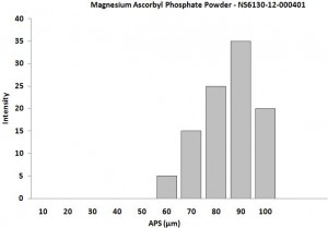 Particles Size of Analysis-Magnesium Ascorbyl Phosphate Powder