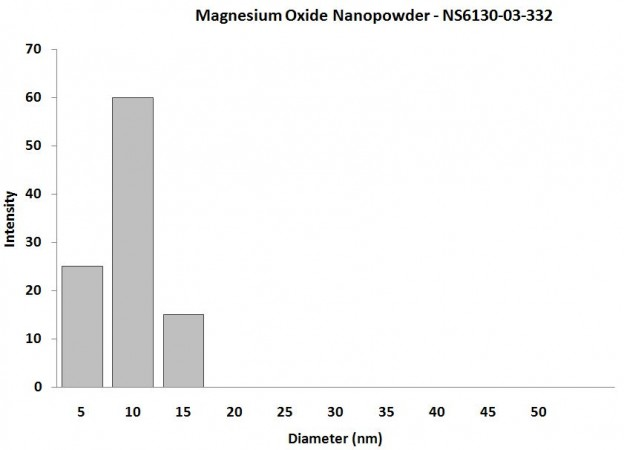 Particles Size of Analysis-Mg(OH)2