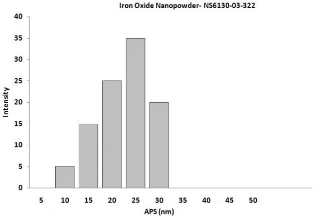 Particles Size Analysis - Fe3O4 Nanopowder