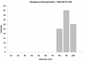 Particles Size Analysis - Mn Nanoparticles