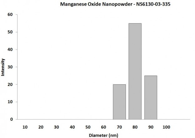 Particles Size Analysis - Mn2O3 Nanopowder