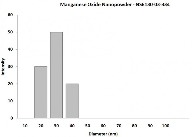 Particles Size Analysis - Mn2O3 Nanoparticles