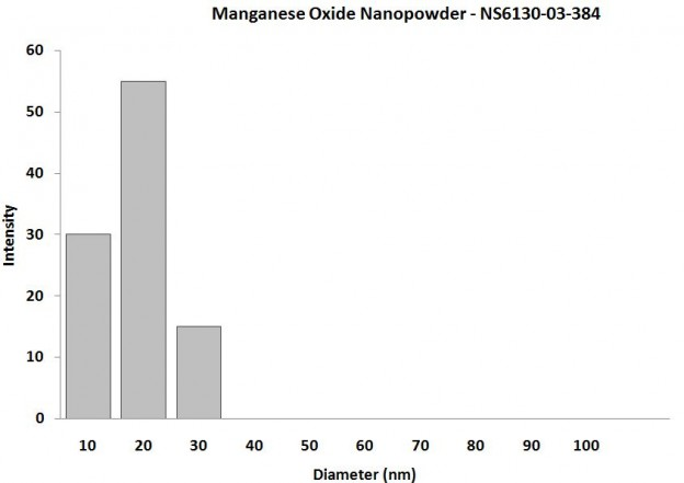 Particles Size Analysis - Mn3O4 Nanoparticles