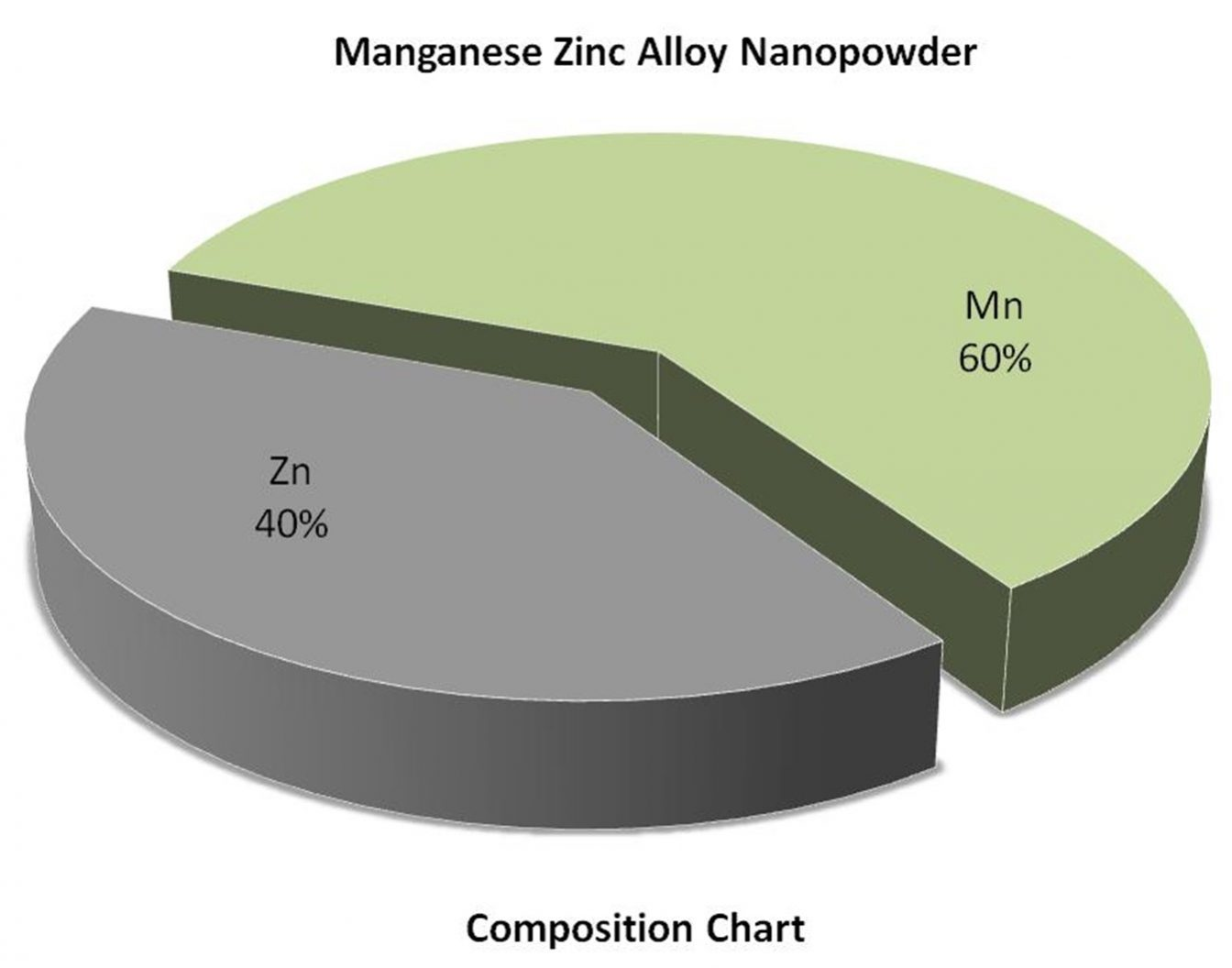 Composition Chart - Mn:Zn Alloy Nanoparticles