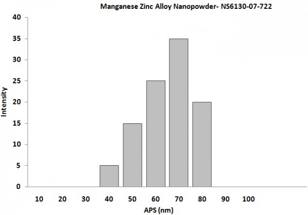 Particles Size Analysis - Manganese Zinc Alloy Nanopowder