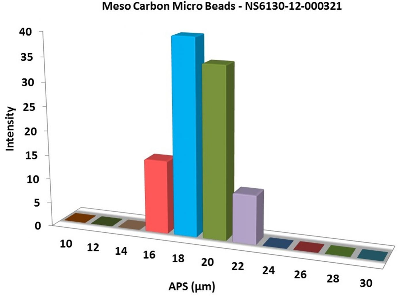 Particles Size Analysis - Meso Carbon Microbeads