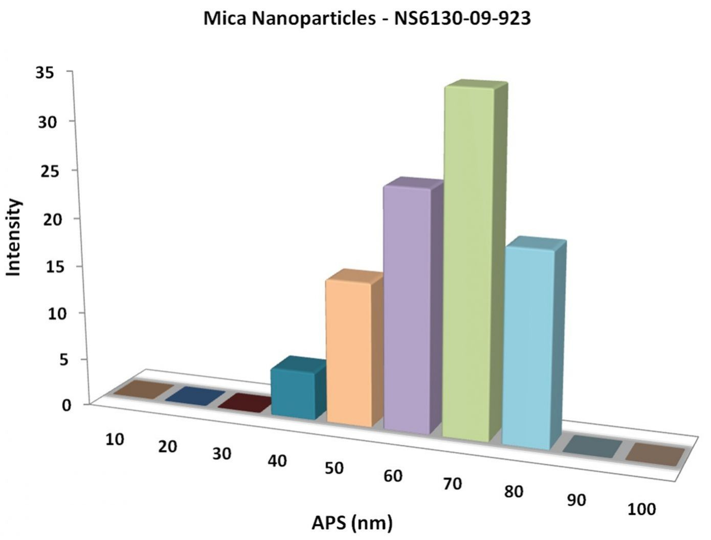 Particles Size Analysis - Mica Nanoparticles