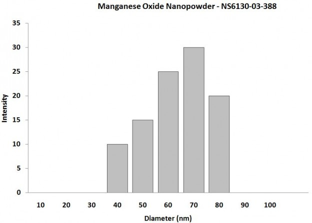 Particles Size Analysis - MnO2 Nanopowder