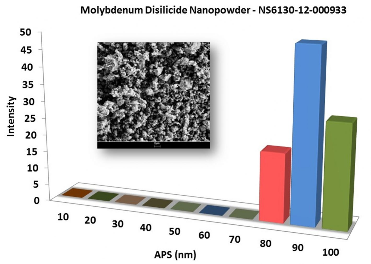 Particles Size Analysis – MoSi2 Nanopowder