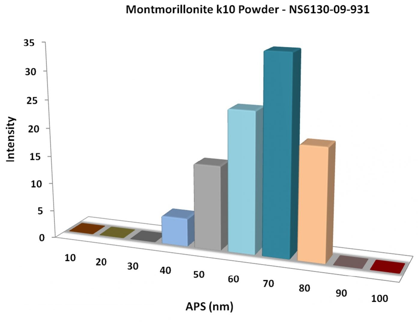 Particles Size Analysis - Montmorillonite k10 Powder