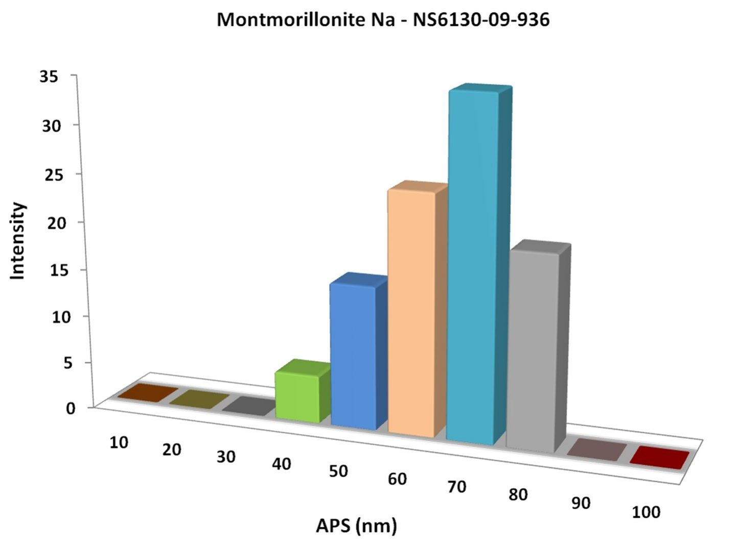 Particles Size Analysis - Montmorillonite Na