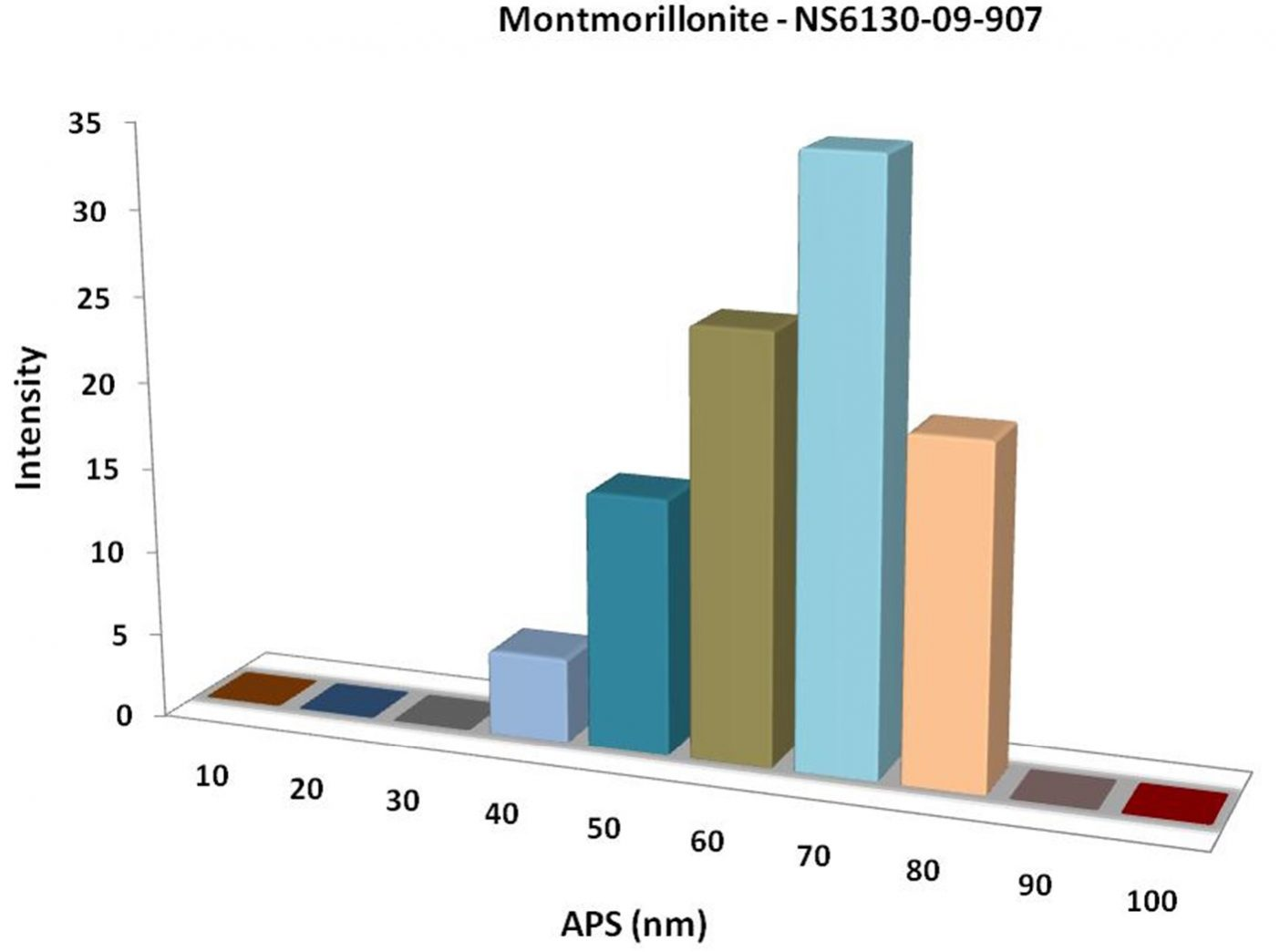Particles Size Analysis - Montmorillonite Clay