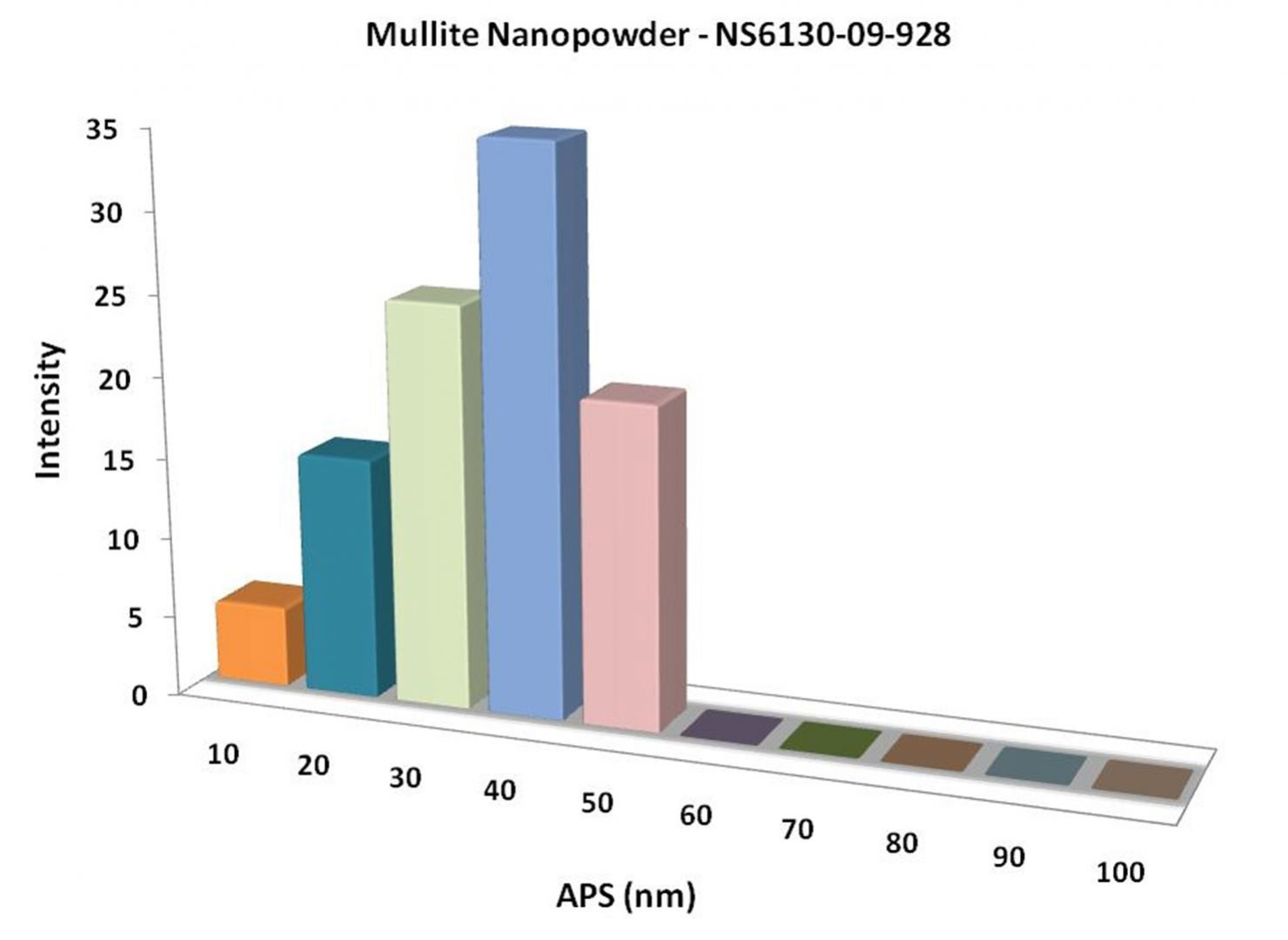 Particles Size Analysis - Mullite Nanoparticles