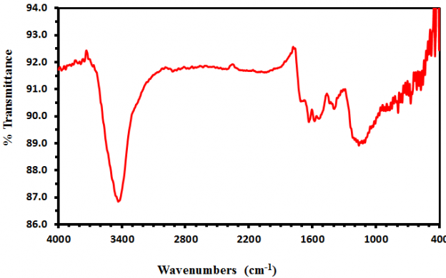 FTIR Spectra of Multi Walled Nanotubes