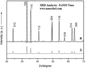 XRD – Iron Oxide Nanoparticles