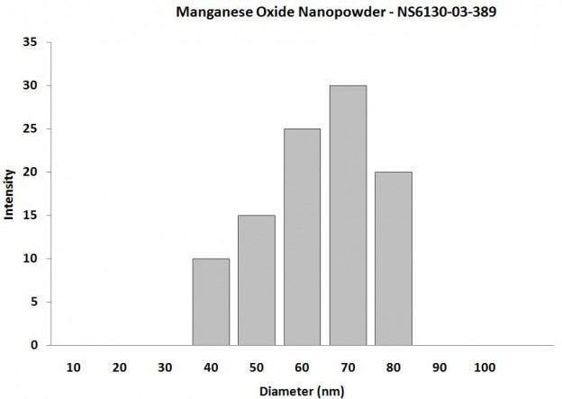 Particles Size Analysis - MnO Nanopowder