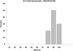Particles Size Analysis - ZnO Nanopowder