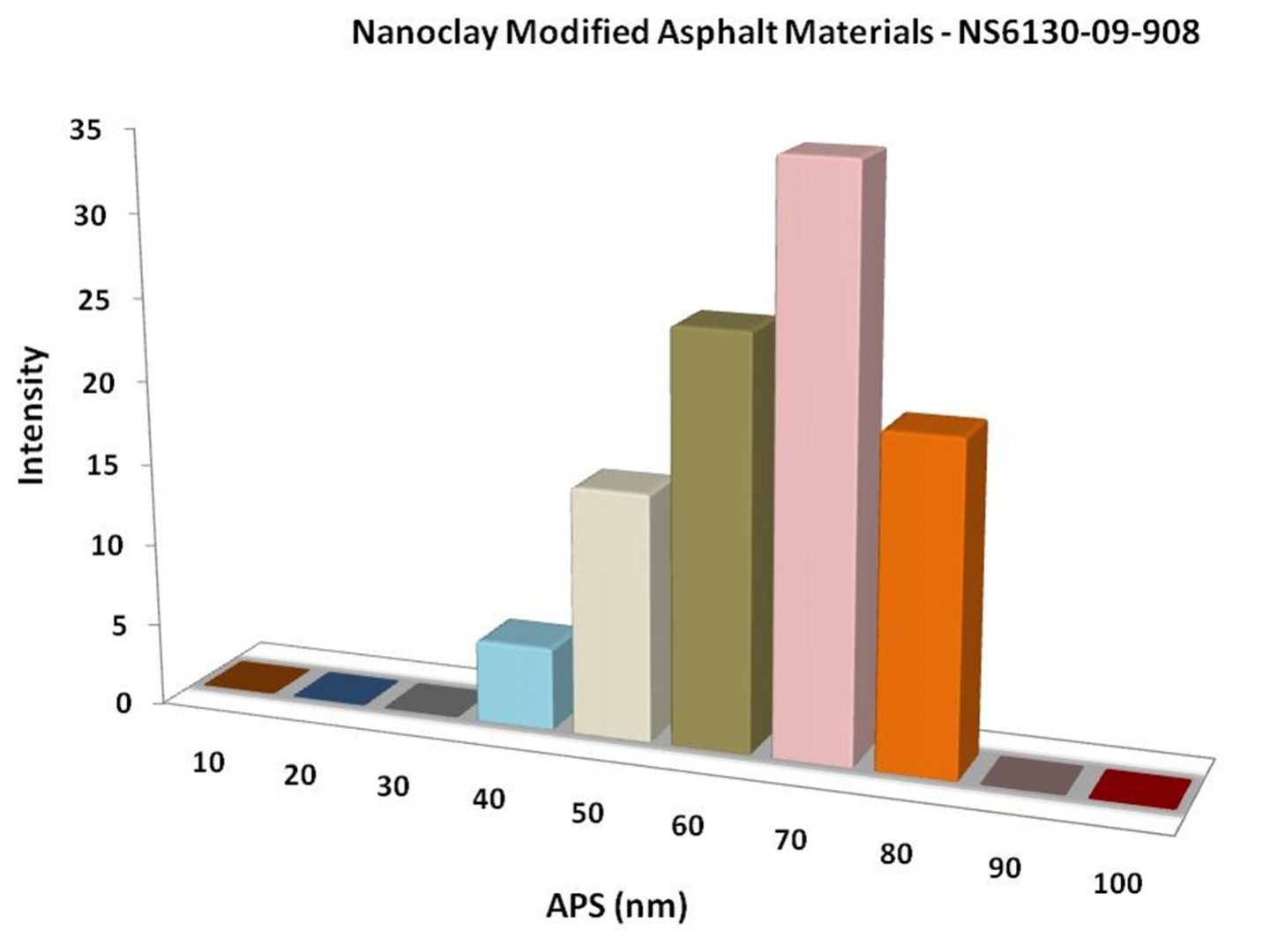 Particles Size Analysis - Nanoclay Modified Asphalt Materials