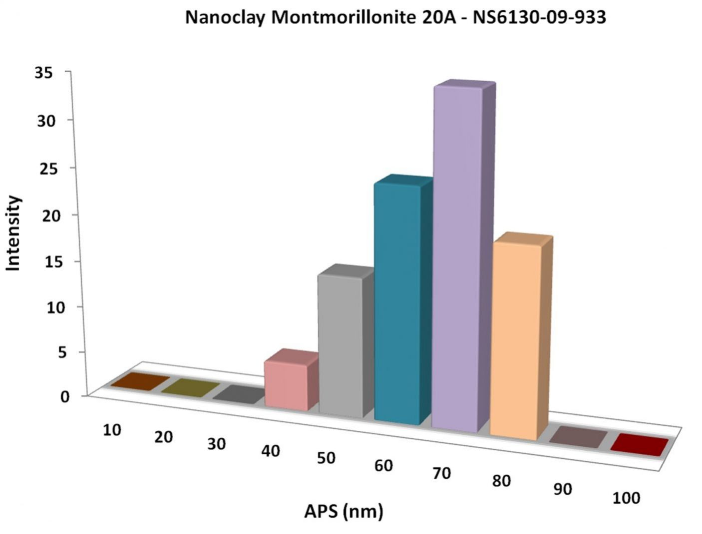 Particles Size Analysis - Nanoclay Montmorillonite 20A