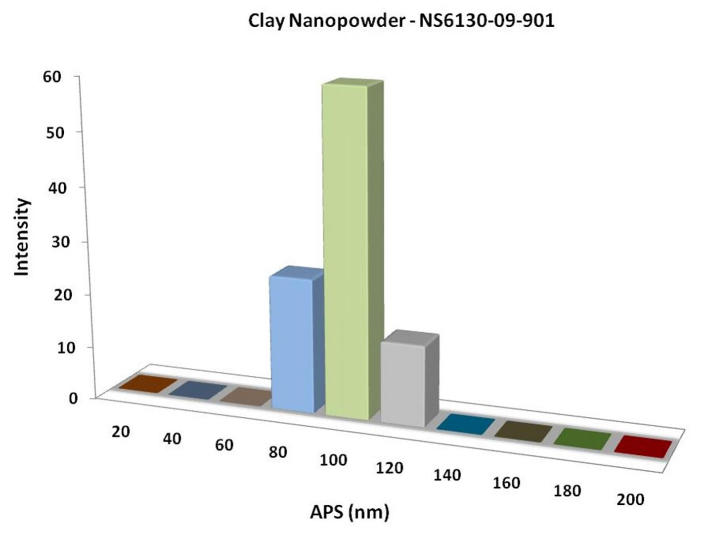 Particles Size Analysis - Nanoclay Powder
