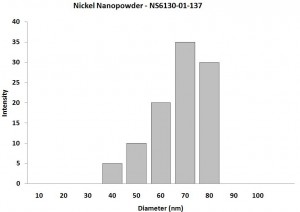 Particles Size Analysis - Nickel Nanopowder