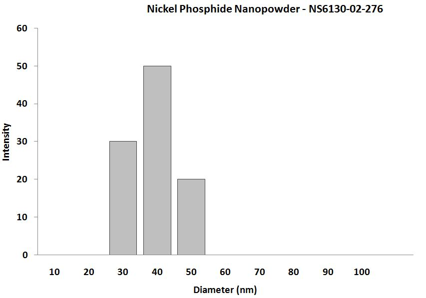 Nickel Phosphide Nanoparticles – Size Analysis